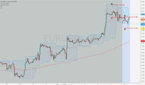 EURUSD: breakthrough