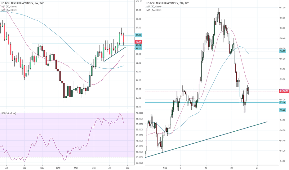 DXY: DXY rebounds off key 95 support