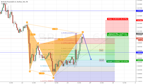 GBPUSD: GBPUSD CYPHER NEAR D POINT