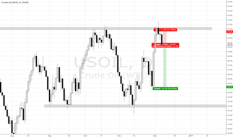 USOIL: SHORT US OIL