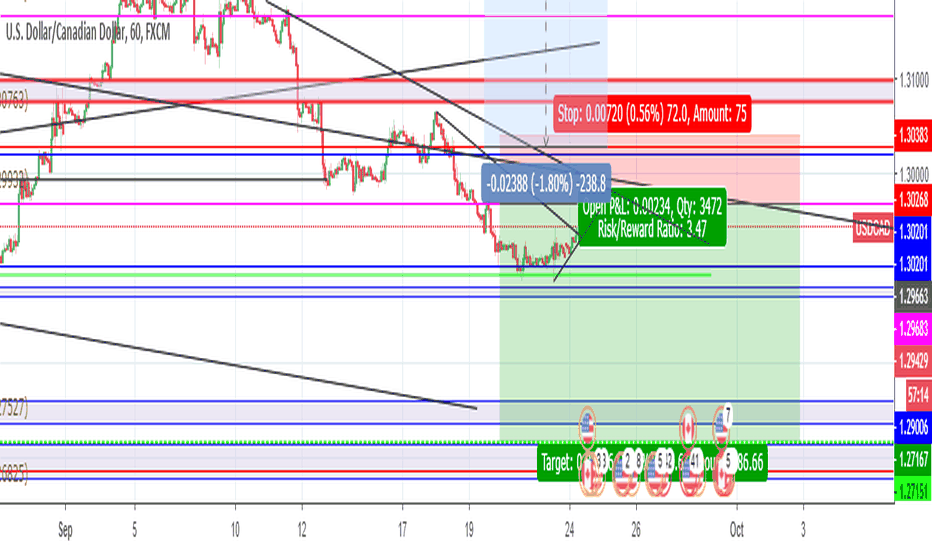 USDCAD: USDCAD BOOM BEARISH 90% CONTINUATION FOR 250 PIPS