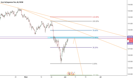 EURJPY: Posible venta al nivel 61%