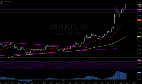 XRPUSD: And yes Ripple XRP broke out again! Together with Bitcoin.