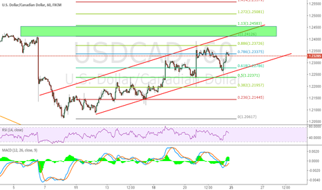 USDCAD: If break up green zone,then we follow to long