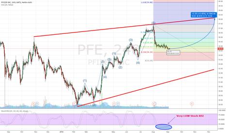 PFE: Pfizer Inc. (PFE)