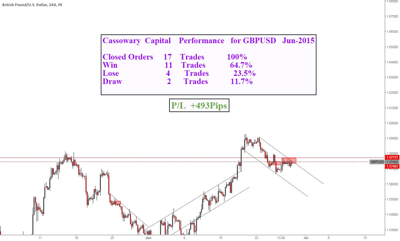 Cassowary Capital Performance for GBPUSD  June-2015