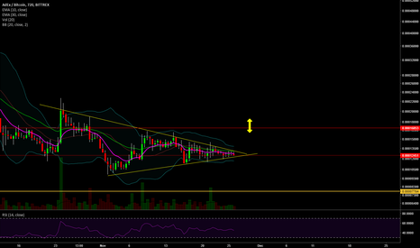 ADXBTC: ADX wedge strat.
