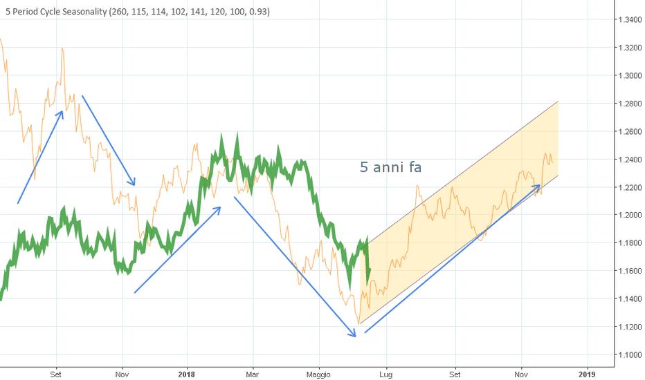 EURUSD: EUR/USD è in un punto interessante per un long