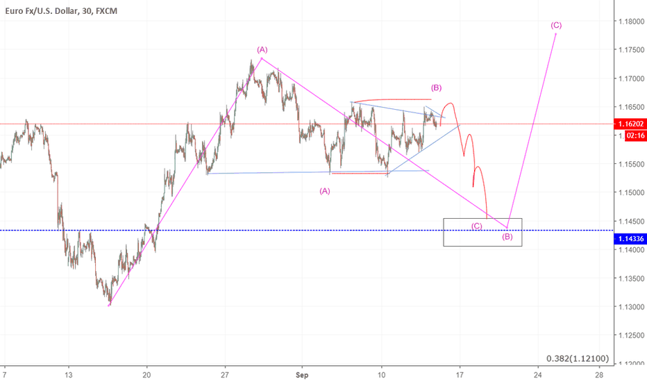 EURUSD: eyeing sell ..possible playout