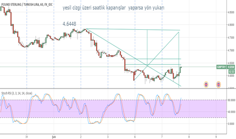 GBPTRY: GBP/TRY