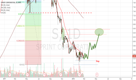 S: Sprint Corporation Is Poised For A Rebound