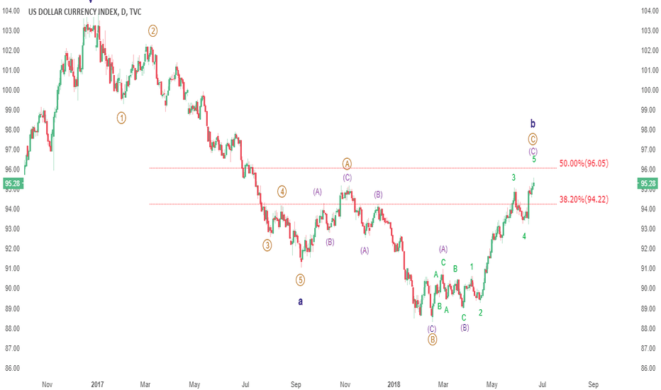 DXY: UPDATE: The edge of the cliff, DXY price target 82
