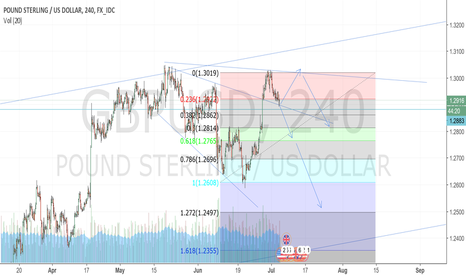 GBPUSD: aiming for Short.