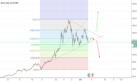 BTCUSD: The Bitcoin Compression