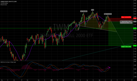 IWM: H&S and the 20DMA