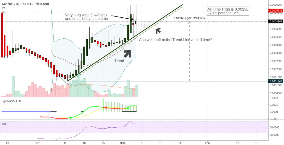 GXShares (GXS) Lets wait and see what happens next [Neutral]