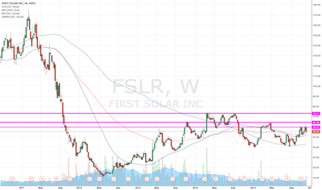 FSLR: doesn't look bearish