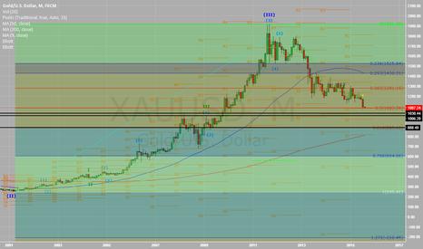 XAUUSD: Gold below $1000