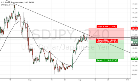 USDJPY: USDJPY Long-term Short Analysis