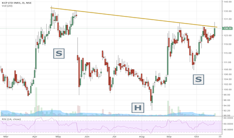 KCP: KCP Ltd. - Head & shouldier awaiting for breakout ?