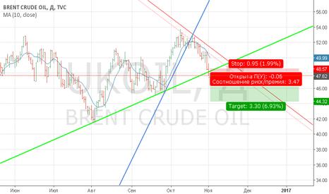 UKOIL: Сетапчег #4 КаллАпс на нефтяном рынке