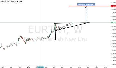 EURTRY: Is this a dream or a flag ?