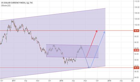 DXY: DXY ожидаю возврат индекса к 100 в долгосрочной перспективе