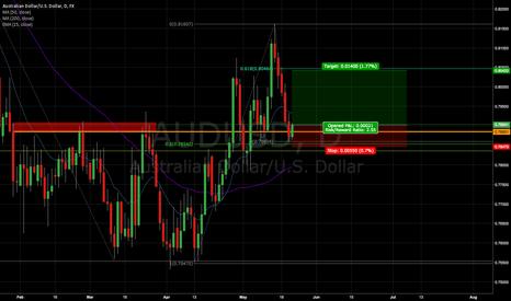AUDUSD: (LOSS) AUDUSD Short term long (2.5:1 risk/reward)