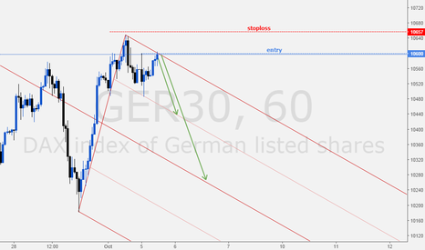 GER30: DAX Short Idea