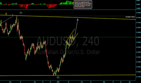 AUDUSD: Watching since I missed opp to jump in long!