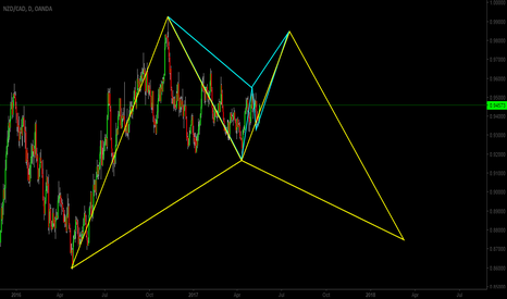 NZDCAD: nzdcad daily idea