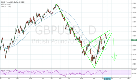 GBPUSD: Dollar strength