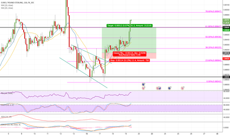 EURGBP: EURGBP Long Trade Success