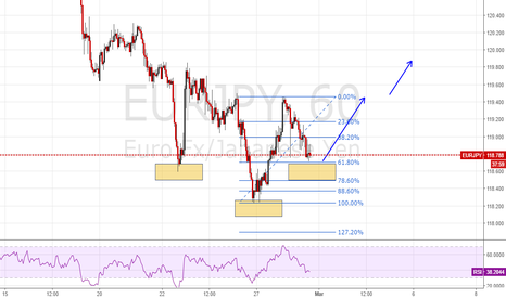 EURJPY: EURJPY potential inverted head and shoulders