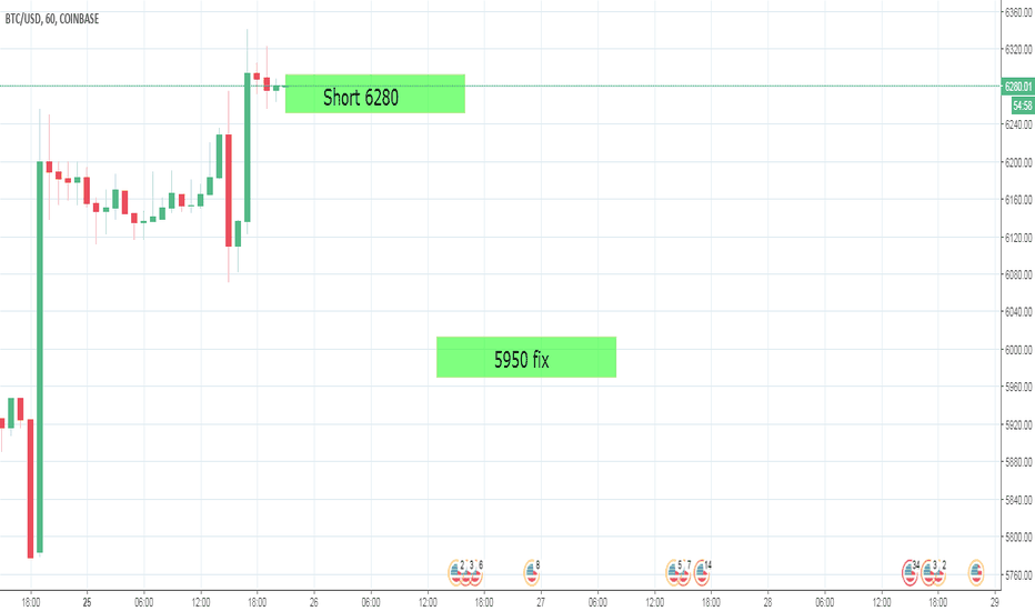 BTCUSD: Only short BTC
