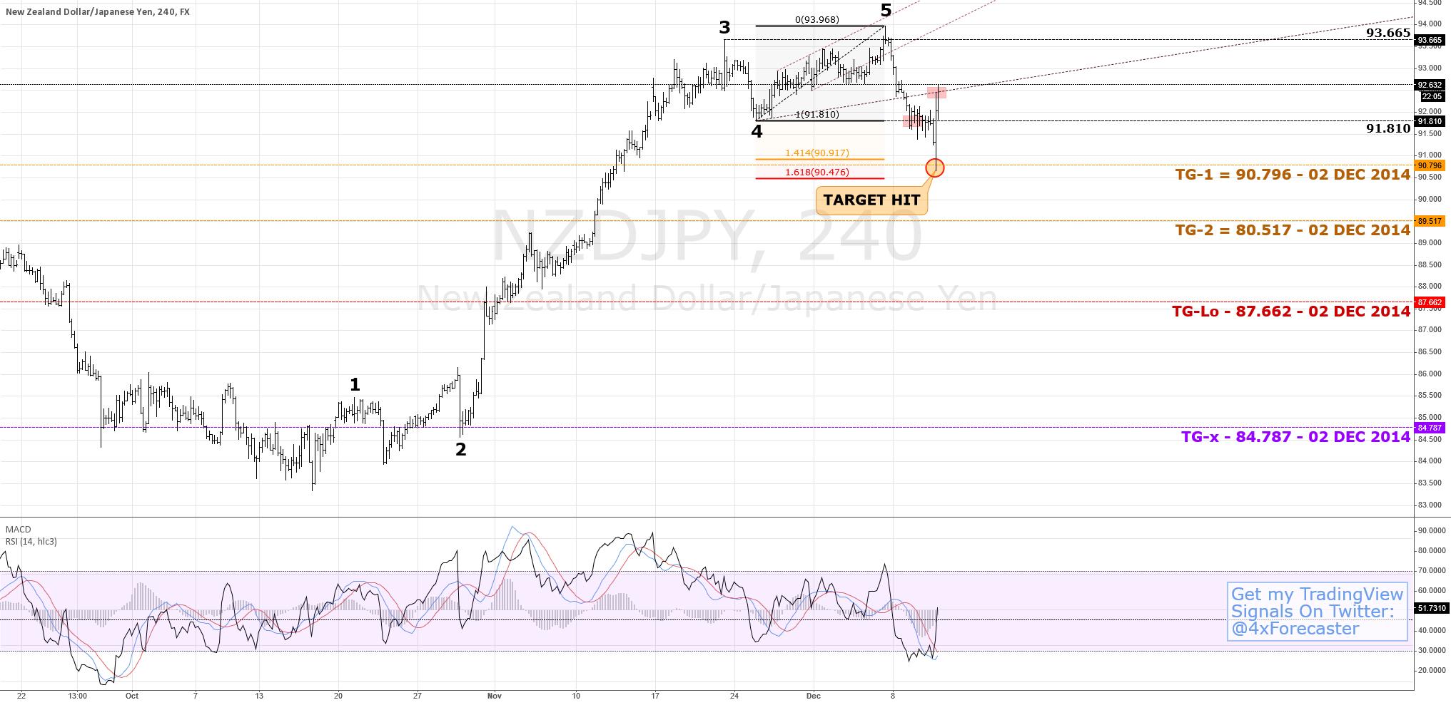 Late Entry: $NZD vs. $JPY: Predictive Analysis/Forecast #forex