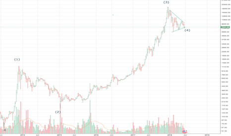 BTCUSD: BTC/USD Weekly Chart (beta)