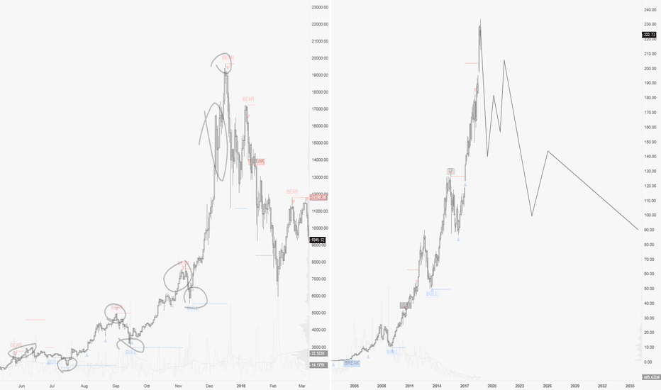 AAPL: BTC / AAPL bubble comparison... Dangerous timing ahead !