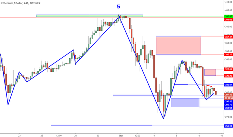 ETHUSD: ETHUSD Perspective And Levels: Bearish Momentum Continuation.