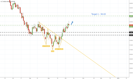 DX1!: USD Index - Near Term Uptrend Still Intact