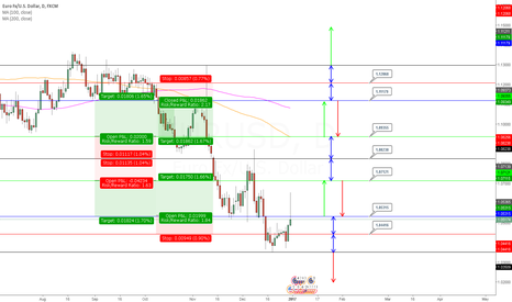 EURUSD: Next Weeks Trading Plan for EURUSD