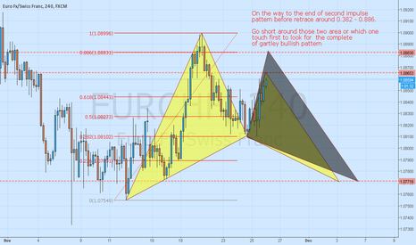 EURCHF: EUR/CHF in potential bullish gartley