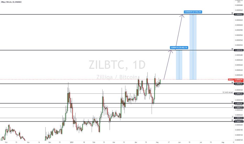 tradingview zil btc crypto skolinimo rinka