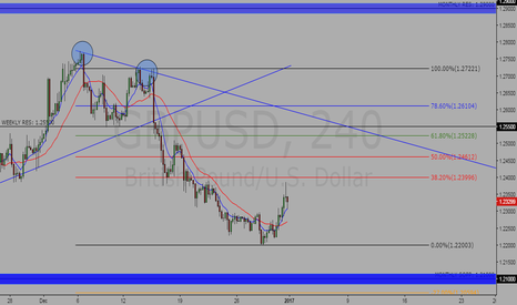 GBPUSD: I waiting for go short - GBPUSD 4h