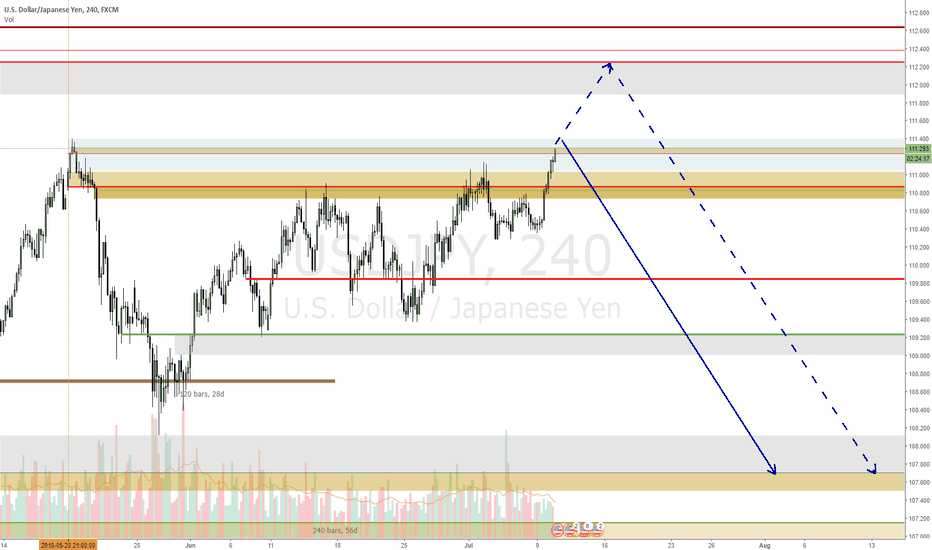 USDJPY: USDJPY expecting a move down between these two levels