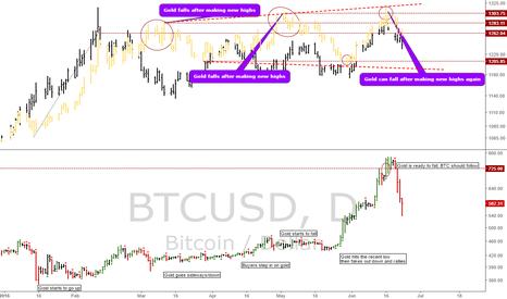 BTCUSD: BTC, Gold, 10 year notes: Update