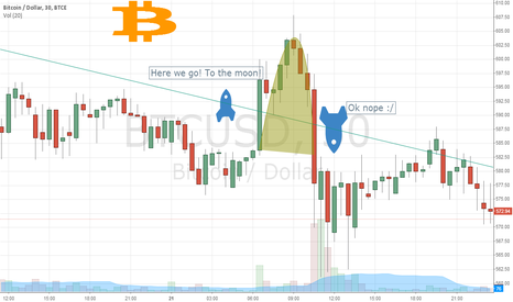 BTCUSD: The Bitcoin spaceship 1