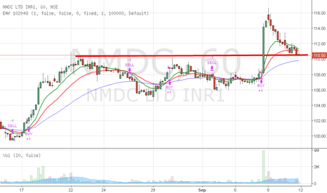 NMDC: NMDC Hourly Support