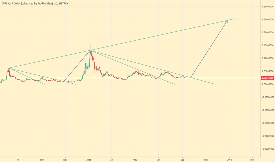 DGBUSD: $DGB $DGBUSD possible fractal