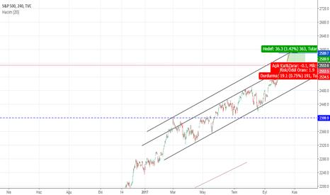 SPX: S&P 500 FLAMA FORMASYONU